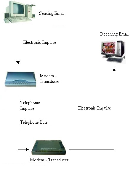 sending email, electronic impulse, modem - transducer, telephonic impulse, telephone line, modem - transducer, electronic impulse, receiving email